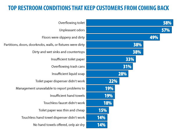 top restroom conditions that keep customers from coming back