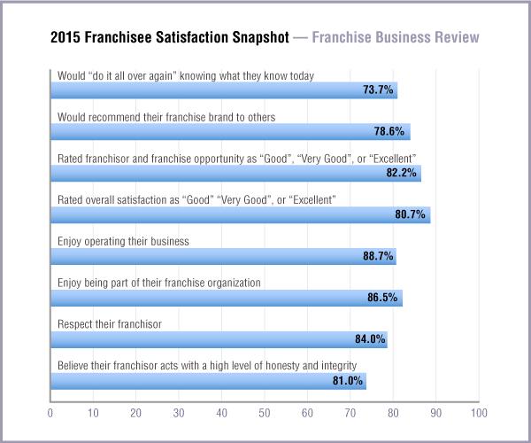 2015 Franchisee Satisfaction Snapshot