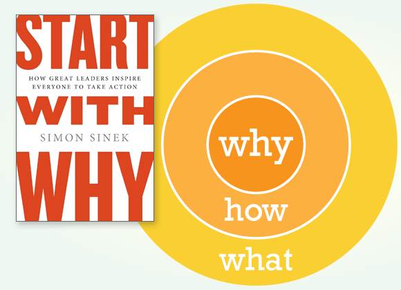 Start With Why - the golden circle