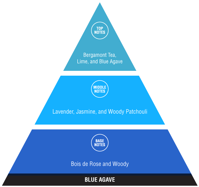 Blue Agave (uplifting fragrances)