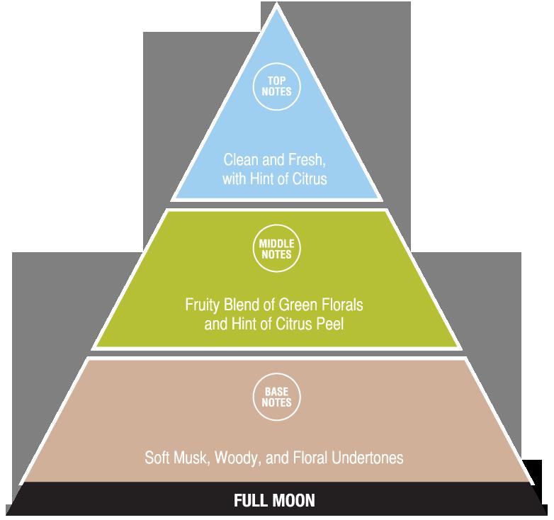 Full Moon (exotic fragrances)