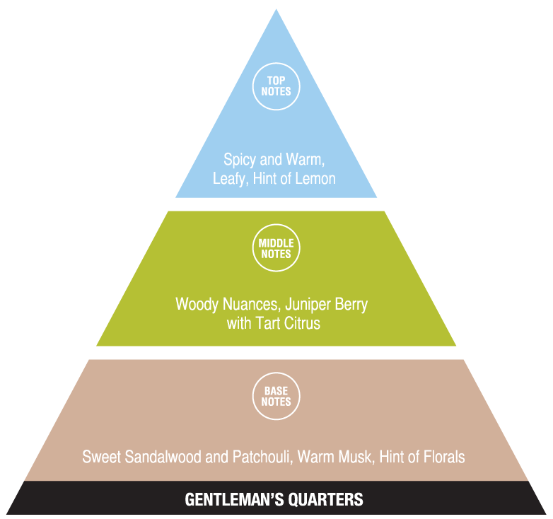 Gentlemans Quarters (exotic fragrances)