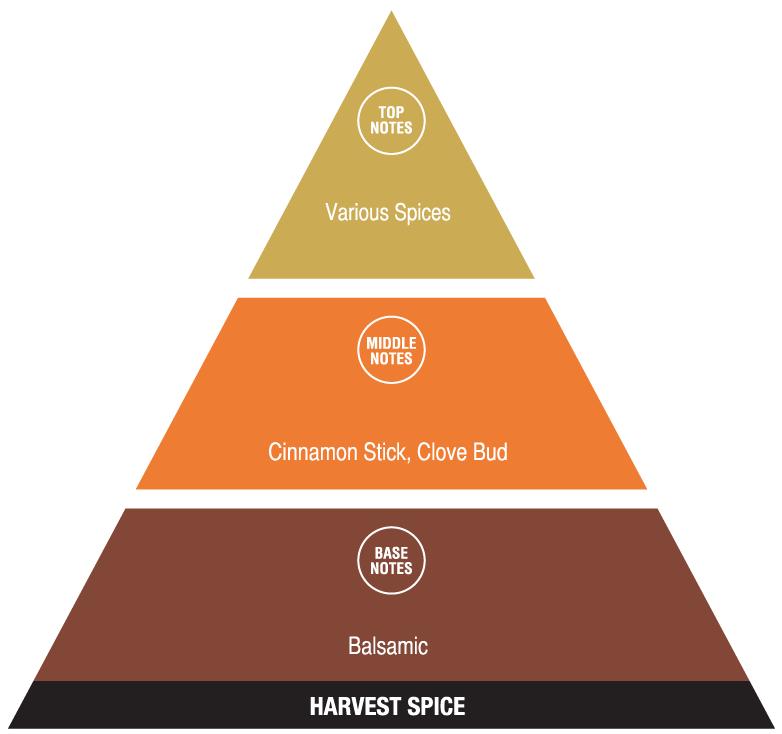 Harvest Spice (welcoming fragrances)
