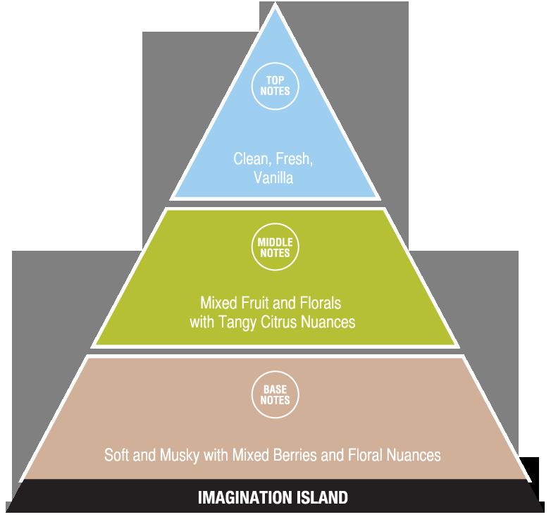Imagination Island (exotic fragrances)