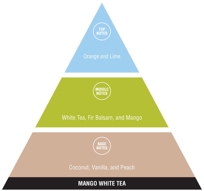 Mango White Tea (exotic fragrances)