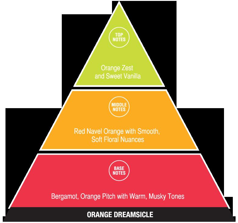 Orange Dreamsicle (fun fragrances)