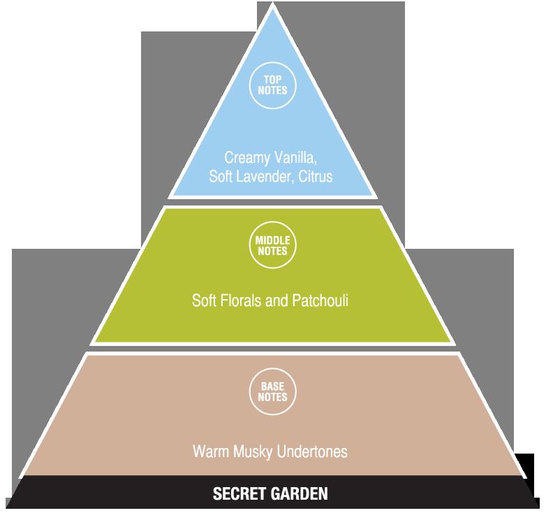 Secret Garden (exotic fragrances)