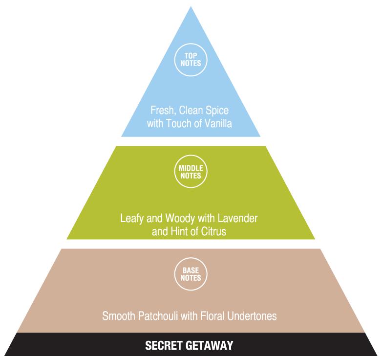 Secret Getaway (exotic fragrances)
