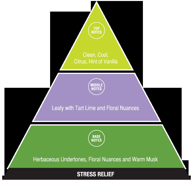 Stress Relief (calming fragrances)