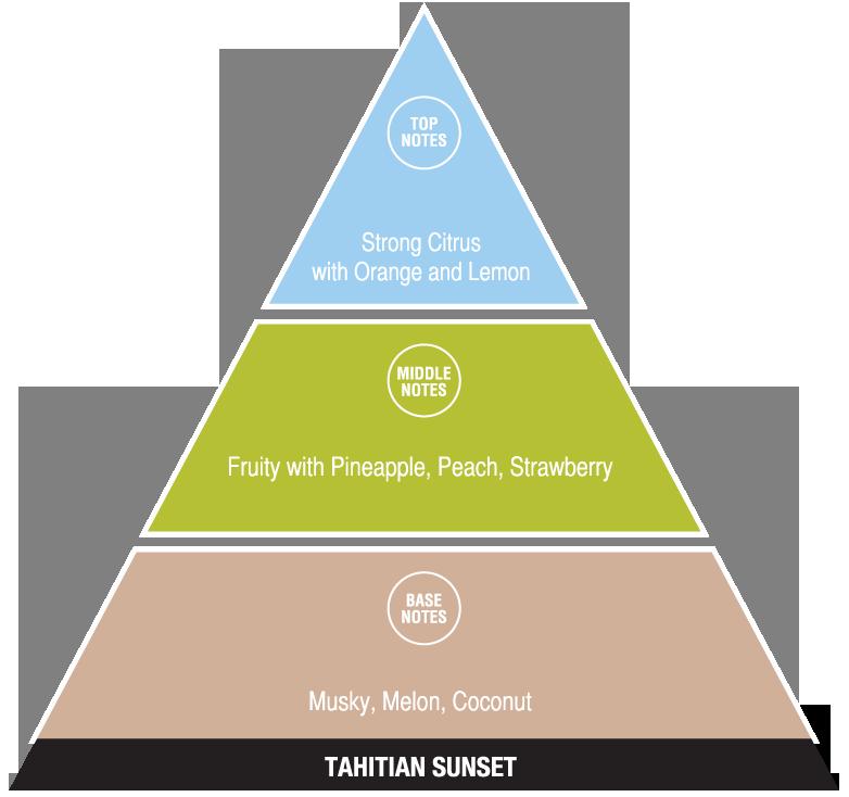 Tahitian Sunset (exotic fragrances)