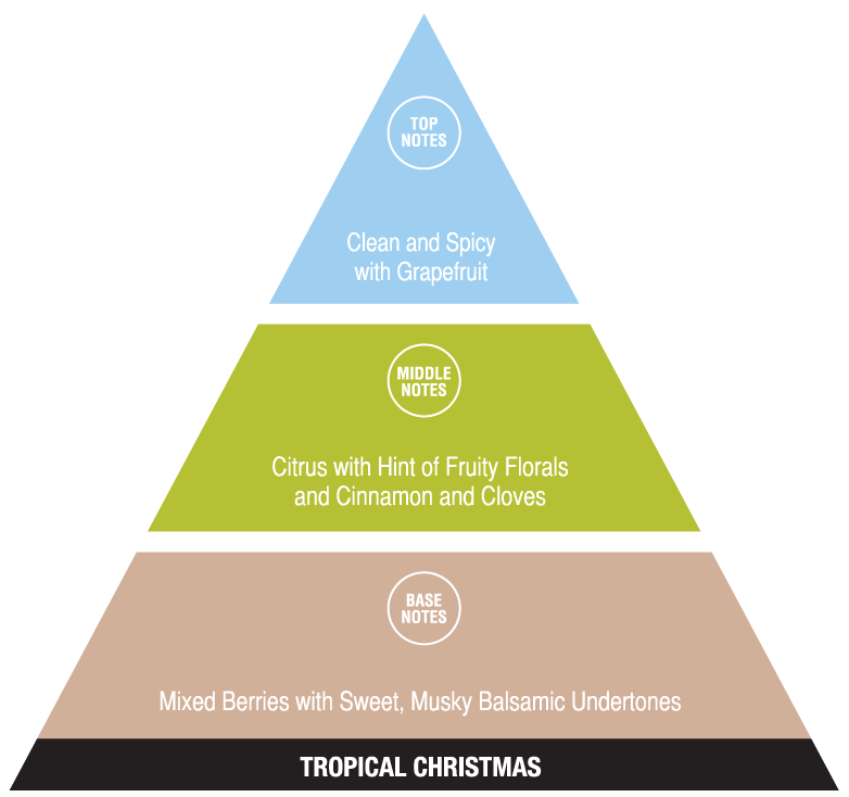 Tropical Christmas (exotic fragrances)