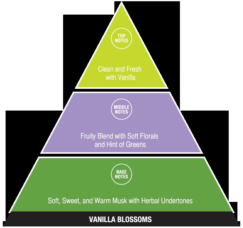 Vanilla Blossoms (calming fragrances)