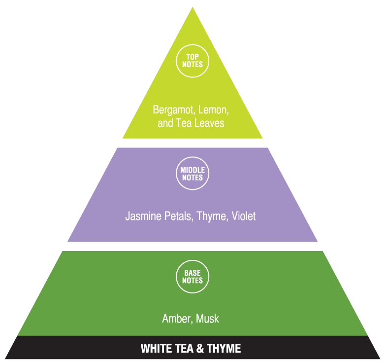 White Tea and Thyme (calming fragrances)