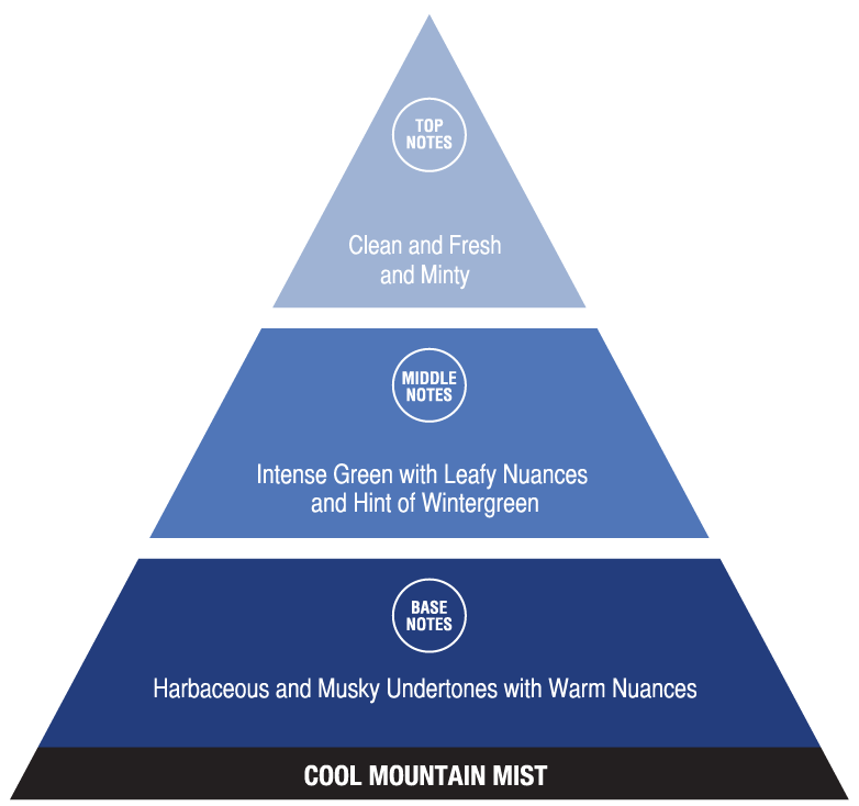 Cool Mountain Mist (fresh fragrances)