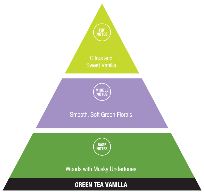 Green Tea Vanilla (calming fragrances)