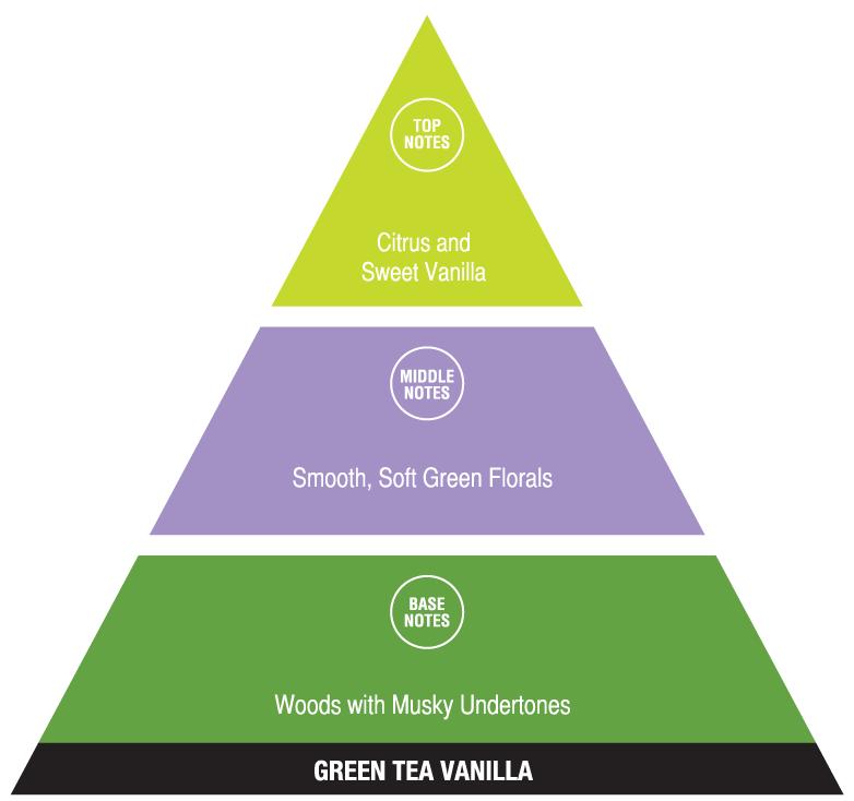 Green Tea Vanilla (calming fragrances)