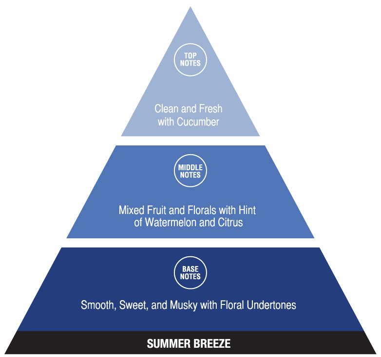 Summer Breeze (fresh fragrances)