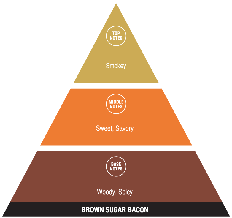 Brown Sugar Bacon (welcoming fragrances)