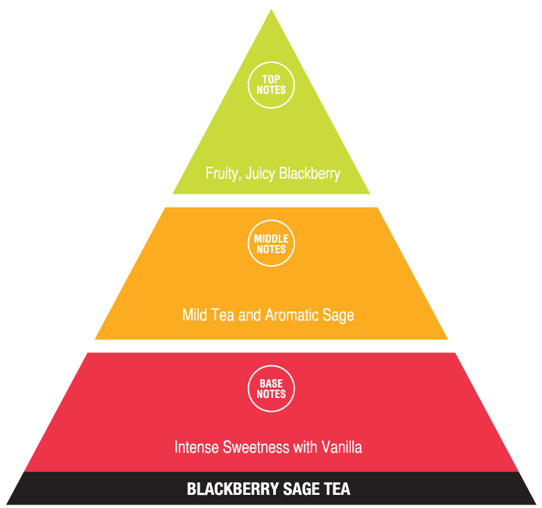 Blackberry Sage Tea (fun fragrances)