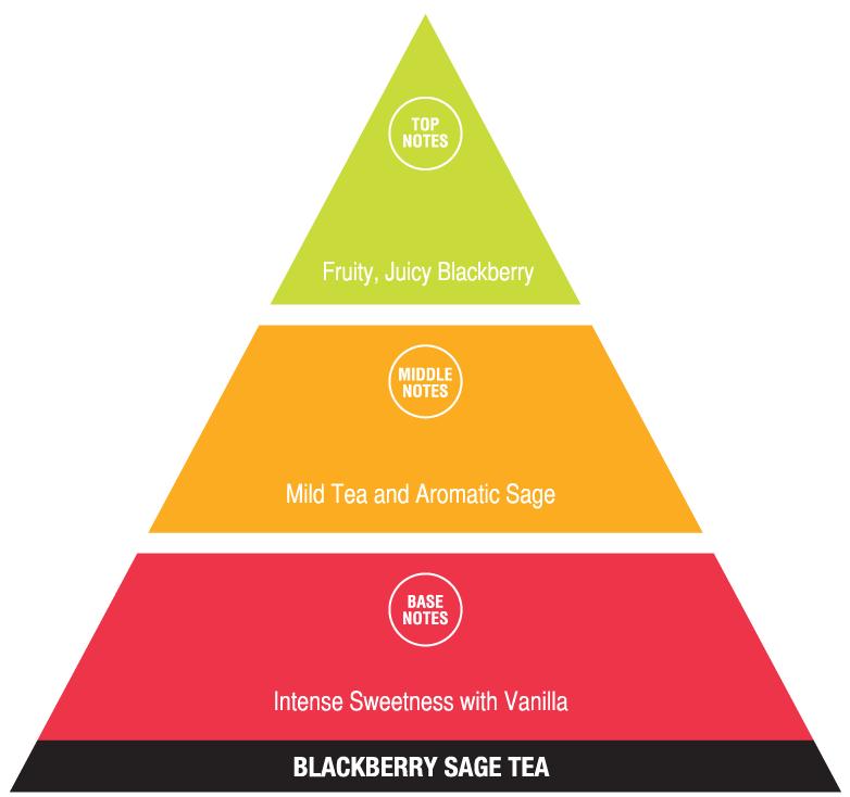 Blackberry Sage Tea (fun fragrances)