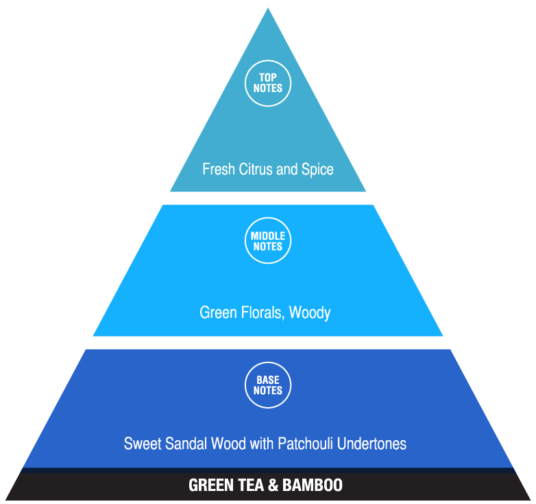 Green Tea and Bamboo (uplifting fragrances)