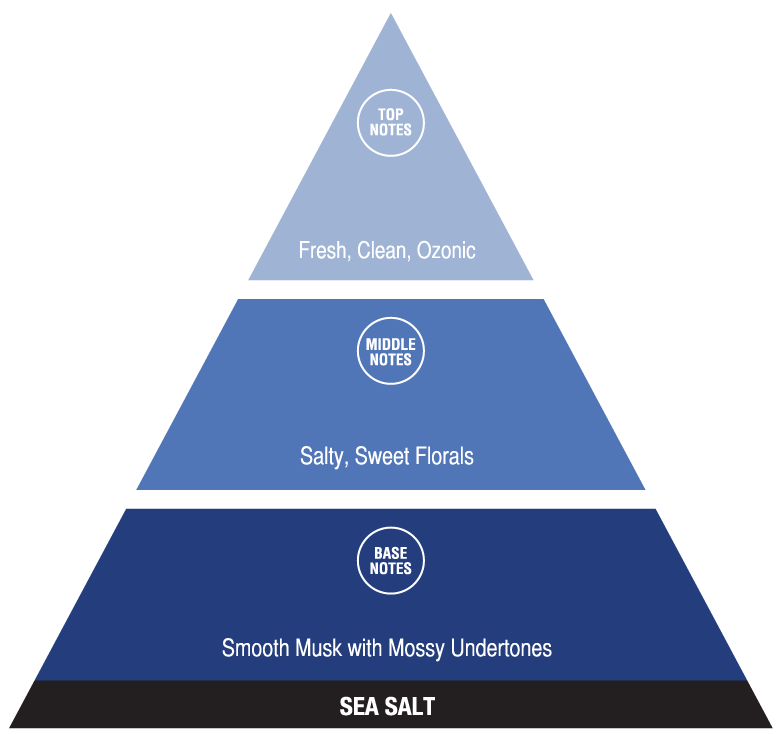 Sea Salt (fresh fragrances)