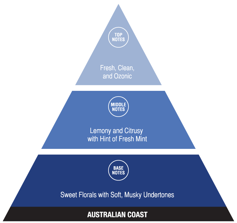 Australian Coast (fresh fragrances)