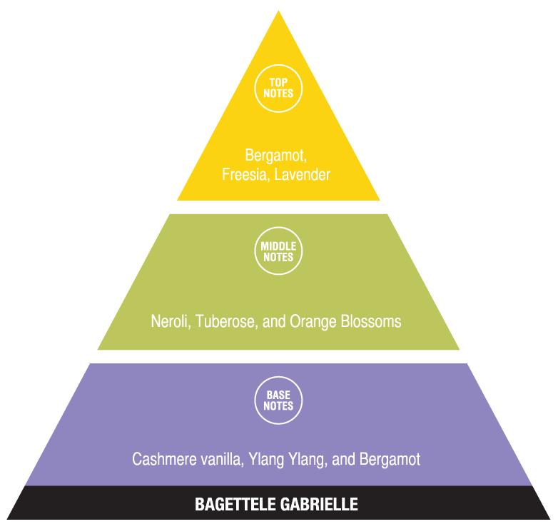 Bagettele Gabrielle (romantic fragrances)